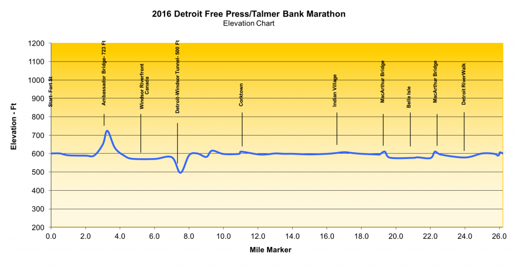 Detroit Marathon Map Elevation
